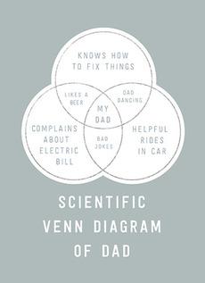 Venn Diagram of Dad